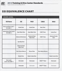 SSI Instructor Equivalency crossover chart